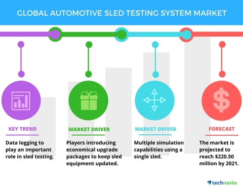Technavio has published a new report on the global automotive sled testing systems market from 2017-2021. (Graphic: Business Wire)