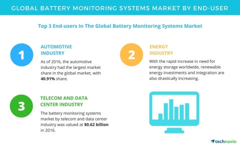 Technavio has published a new report on the global battery monitoring systems market from 2017-2021. (Graphic: Business Wire)