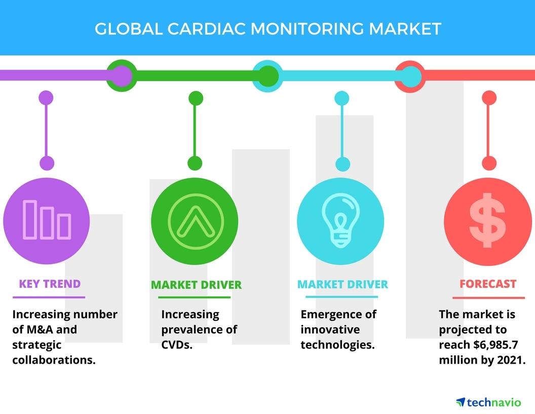 Top 5 Vendors in the Cardiac Monitoring Market from 2017 to