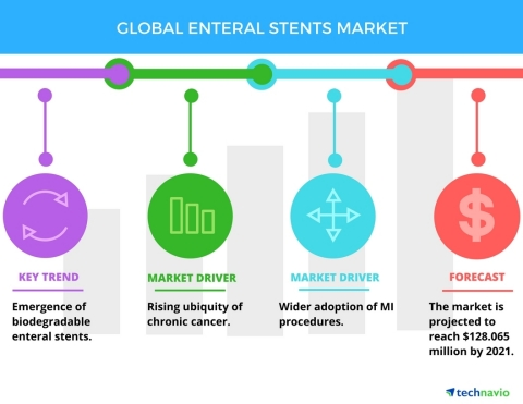 Technavio has published a new report on the global enteral stents market from 2017-2021. (Graphic: Business Wire)
