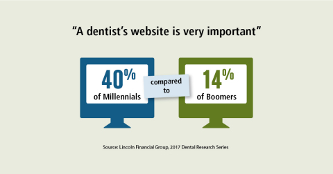 Dentists' websites are increasingly important among younger generations (Graphic: Business Wire)
