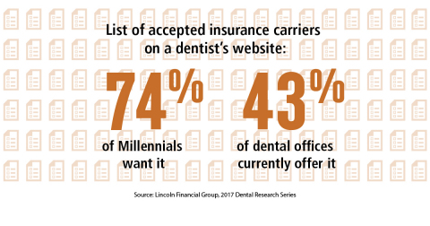 Consumers are looking for robust information on dentists' websites (Graphic: Business Wire)