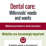 Dental care: Millennial expectations vs. dentist perceptions