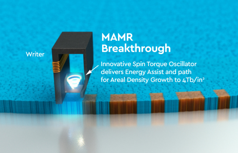 Western Digital demonstrates world's first microwave-assisted magnetic recording (MAMR) HDD. (Photo: Business Wire)