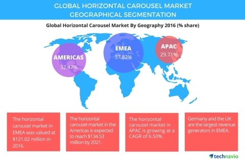 Technavio has published a new report on the global horizontal carousel market from 2017-2021. (Graphic: Business Wire)