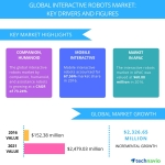 Interactive Robots Market to Witness Growth Owing to Changing Socio-Demographic Factors   Technavio