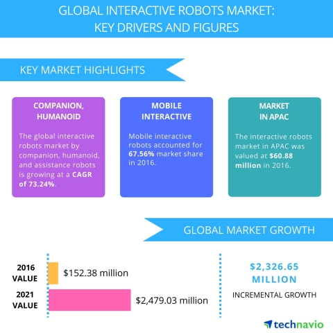 Technavio has published a new report on the global interactive robots market from 2017-2021. (Graphic: Business Wire)