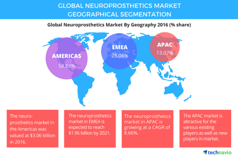 Technavio has published a new report on the global neuroprosthetics market from 2017-2021. (Graphic: ...
