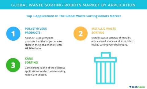 Technavio has published a new report on the global waste sorting robots market from 2017-2021. (Graphic: Business Wire)
