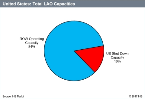 Total LAO Capacities, United States. Source: IHS Markit