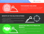 Marketing Analytics Study Helps a Food and Beverage Company Optimize Customer Reach. (Graphic: Business Wire)