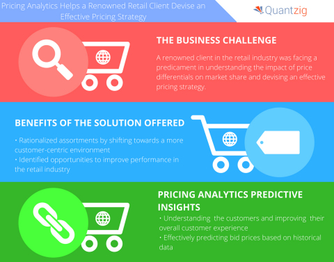 Pricing Analytics Helps a Renowned Retail Client Devise an Effective Pricing Strategy. (Graphic: Business Wire)