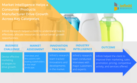 Market Intelligence Helps a Leading Consumer Products Manufacturer Drive Growth Across Key Categories. (Graphic: Business Wire)