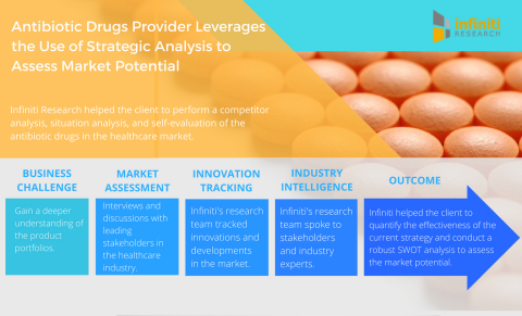 Antibiotic Drugs Provider Leverages the Use of Strategic Analysis to Assess Market Potential. (Graphic: Business Wire)