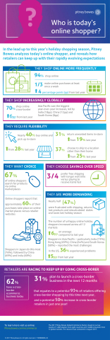 In the lead up to this year's holiday shopping season, Pitney Bowes analyzes today's online shopper, and reveals how retailers can keep up with their rapidly evolving expectations. (Graphic: Business Wire)