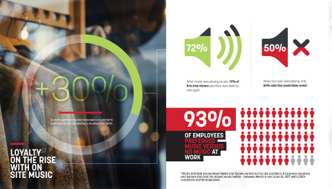 Mood/Sacem study shows music improves Customer Experience and sense of loyalty in business environments. (Photo: Business Wire)