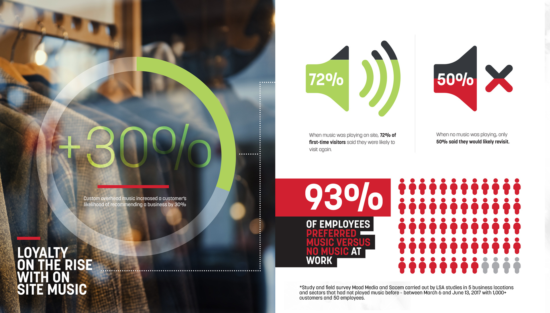 Study to investigate the customer loyalty