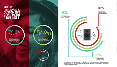 Mood/Sacem study showed on site music improved the overall customer perception of a business. (Photo: Business Wire)