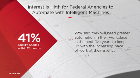 ServiceNow survey reveals that fed agencies are wasting time on routine manual tasks (e.g. email, spreadsheets, paper files) and need greater automation to get work done. 41% of federal agencies say they need to automate work with intelligent machines in the next year just to keep up with the increasing pace of work. Legacy systems, budget uncertainty and shortage of skilled workforce are the top 3 obstacles to the adoption of intelligent automation by fed agencies. (Graphic: Business Wire)