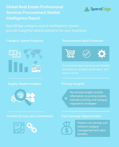 Global Real Estate Professional Services Procurement Market Intelligence Report (Graphic: Business Wire)