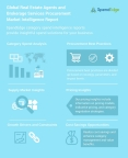 Global Real Estate Agents and Brokerage Services Procurement Market Intelligence Report (Graphic: Business Wire)