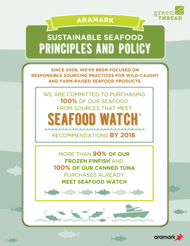 Aramark is making significant progress toward sustainable seafood sourcing goals. (Graphic: Business Wire)