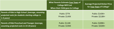 Despite All-Time High College Savings Rate, Families Underestimating Future College Costs (Photo: Business Wire)