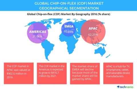 Technavio has published a new report on the global chip-on-flex market from 2017-2021. (Graphic: Bus ...