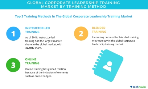 Technavio has published a new report on the global corporate leadership training market from 2017-2021. (Graphic: Business Wire)