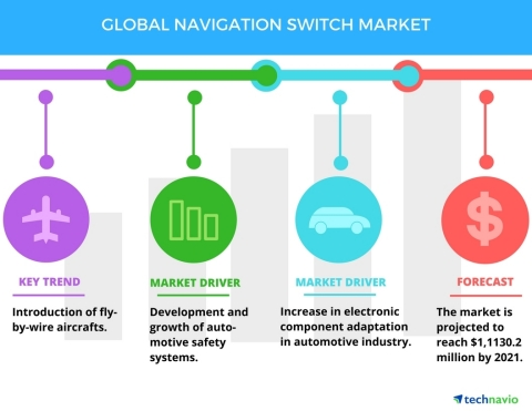 Technavio has published a new report on the global navigation switch market from 2017-2021. (Graphic ...