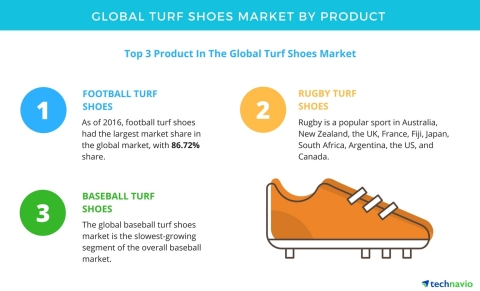 Technavio has published a new report on the global turf shoes market from 2017-2021. (Graphic: Business Wire)