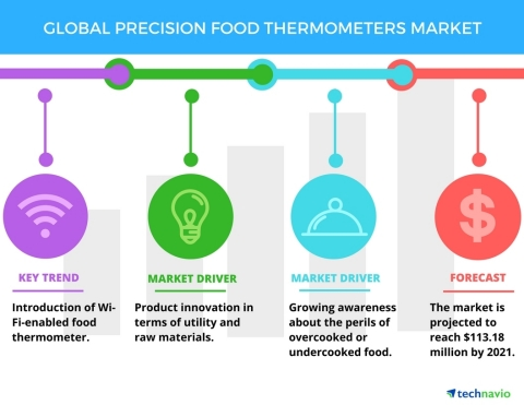 Technavio has published a new report on the global precision food thermometers market from 2017-2021 ...