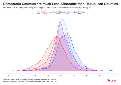Politically blue counties are less affordable than red counties for renters and home buyers. (Graphic: Business Wire)