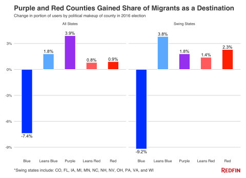 Redfin data showing migration of users by political makeup. (Graphic: Business Wire)