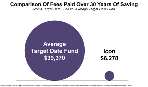 Fees Comparison Over 30 Years. Icon compared to the average target date fund. (Graphic: Business Wire)