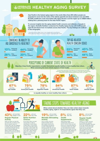 Key findings of Herbalife Asia Pacific Healthy Aging survey (Graphic: Business Wire)