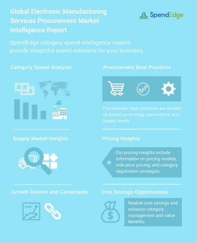 Global Electronic Manufacturing Services Procurement Market Intelligence Report (Graphic: Business Wire)