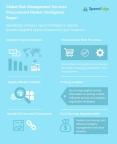 Global Risk Management Services Procurement Market Intelligence Report (Graphic: Business Wire)