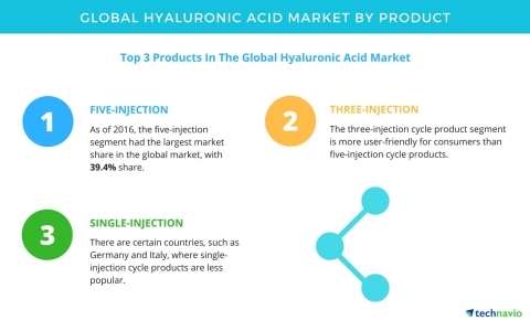 Technavio has published a new report on the global hyaluronic acid market from 2017-2021. (Graphic: Business Wire)