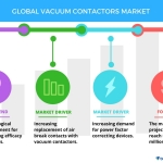 Top 5 Vendors in the Global Vacuum Contactors Market – Technavio