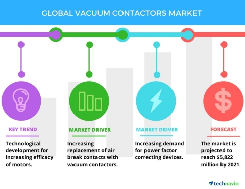 Technavio has published a new report on the global vacuum contactors market from 2017-2021. (Graphic: Business Wire)