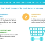 Retail Market in Indonesia to Witness Rapid Growth Through 2021 | Technavio
