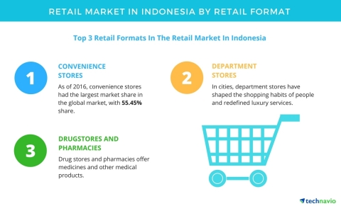 Technavio has published a new report on the retail market in Indonesia from 2017-2021. (Graphic: Business Wire)