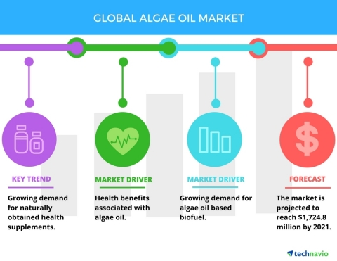 Technavio has published a new report on the global algae oil market from 2017-2021. (Graphic: Business Wire)