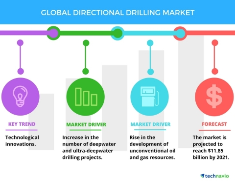 Technavio has published a new report on the global directional drilling market from 2017-2021. (Grap ...