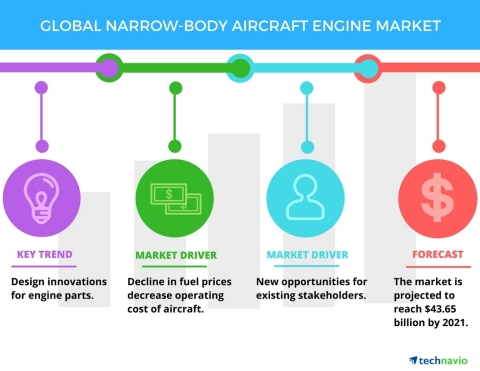 Technavio has published a new report on the global narrow-body aircraft engine market from 2017-2021. (Graphic: Business Wire)