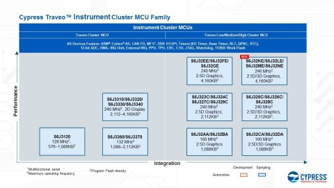 Pictured is the current product portfolio for Cypress' Traveo automotive MCU family, with its newest solution for instrument clusters highlighted. (Graphic: Business Wire)