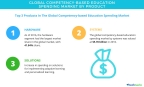 Technavio has published a new report on the global competency-based education spending market from 2017-2021. (Graphic: Business Wire)