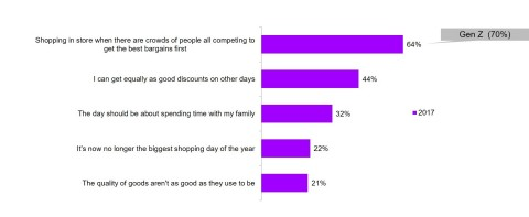 Reasons why shoppers are less inclined to shop on Black Friday (Graphic: Business Wire)