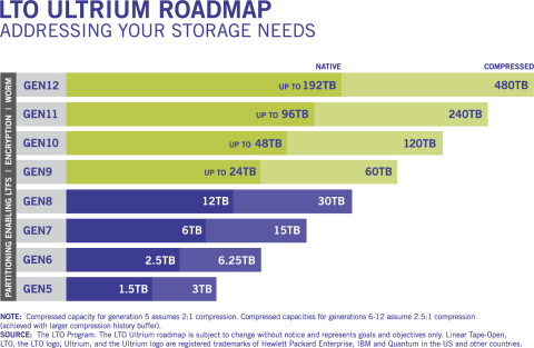 The LTO Program's latest technology roadmap details specifications up to twelve generations of tape technology. (Graphic: Business Wire)